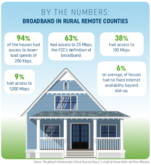 By the Numbers: Broadband in rural remote counties: 94% of the houses had access to download speeds of 200Kbps. 63% had access to 25 Mbps, the FCC's definition of broadband. 38% had access to 100 Mbps. 9% had access to 1,000 Mbps. 6% on average, of houses had no fixed internet availability beyond dial-up.