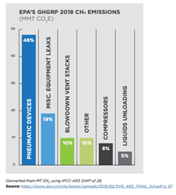 Environmental partnership emissions