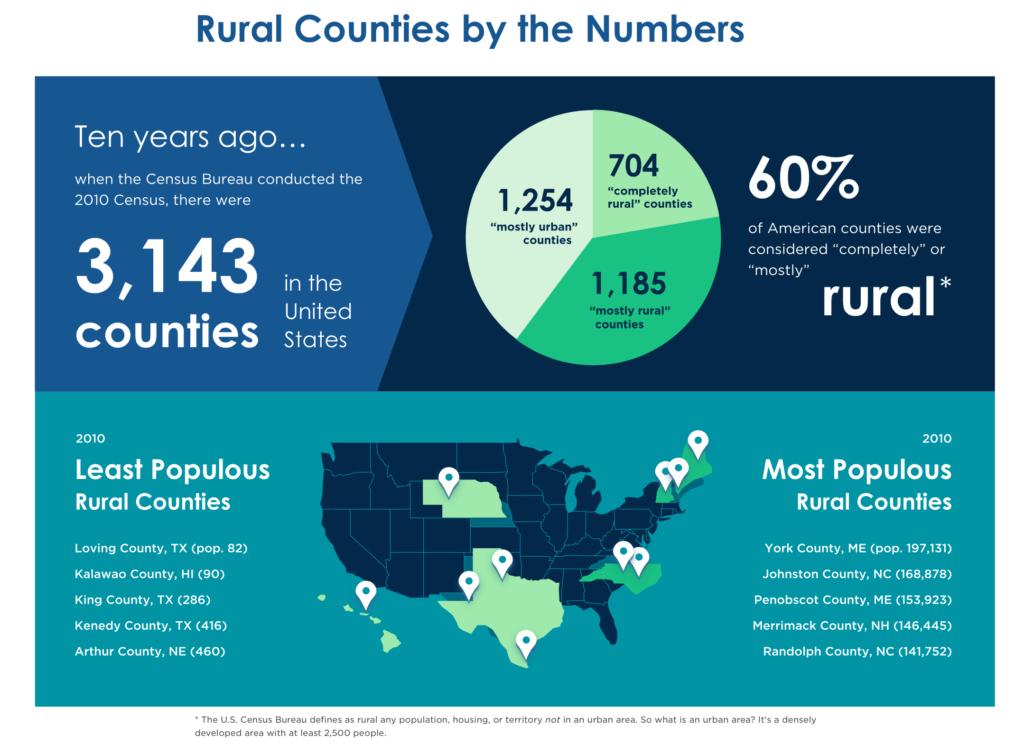 202 Census Rural Communities