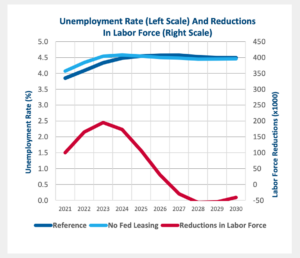 Ban on Federal leasing increases unemployment