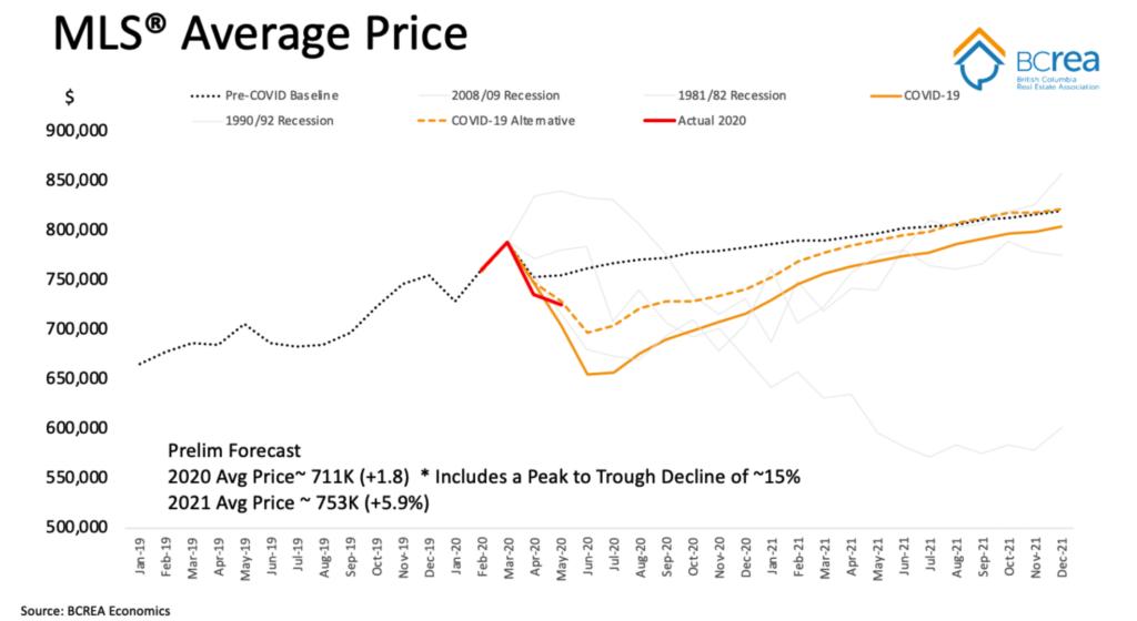 MLS Average Price