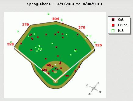 Todd Frazier April Spray Chart