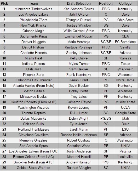 2015 NBA Mock 1.0