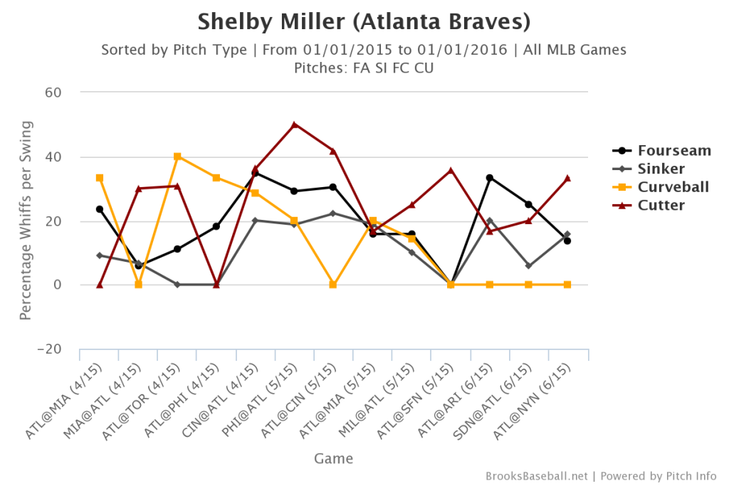 Shelby  Miller Curveball