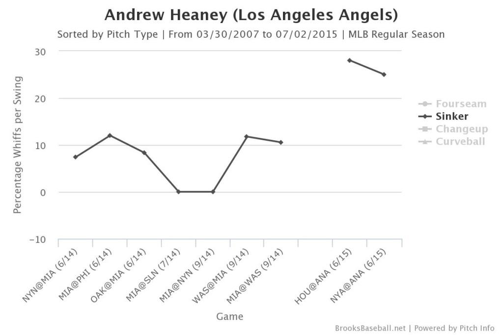 Heaney sinker whiff-per-swing (Brooks Baseball)