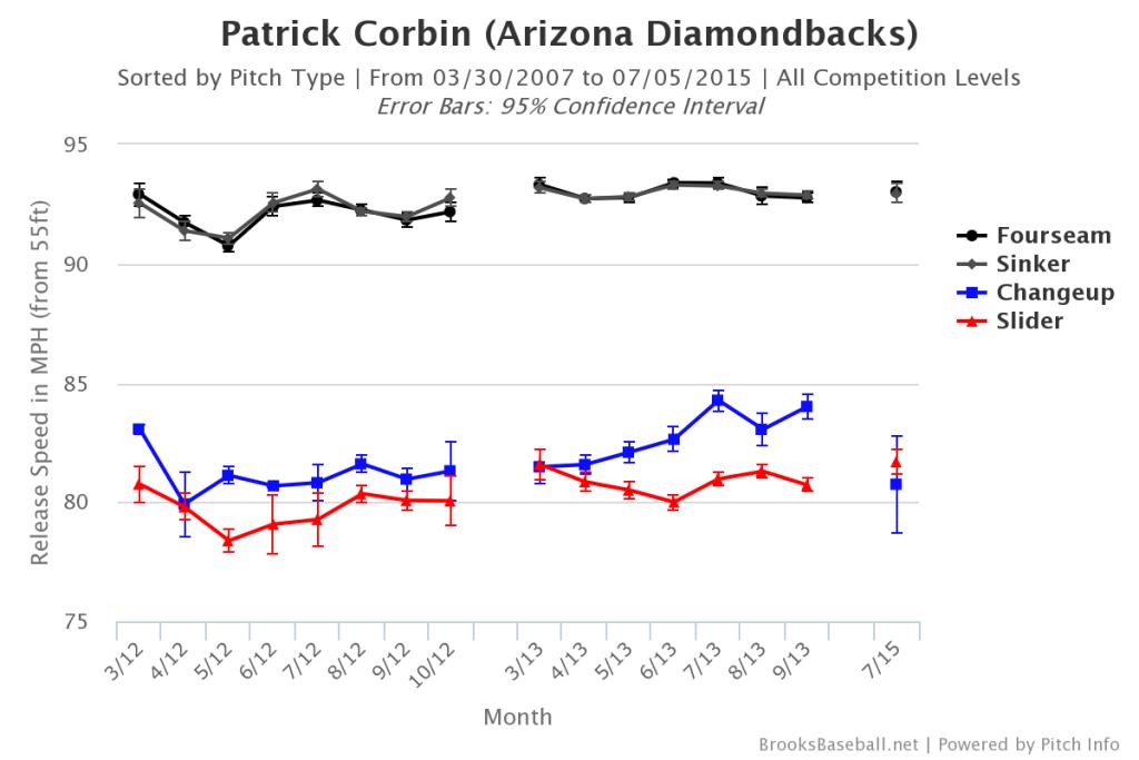 Patrick  Corbin Velocity