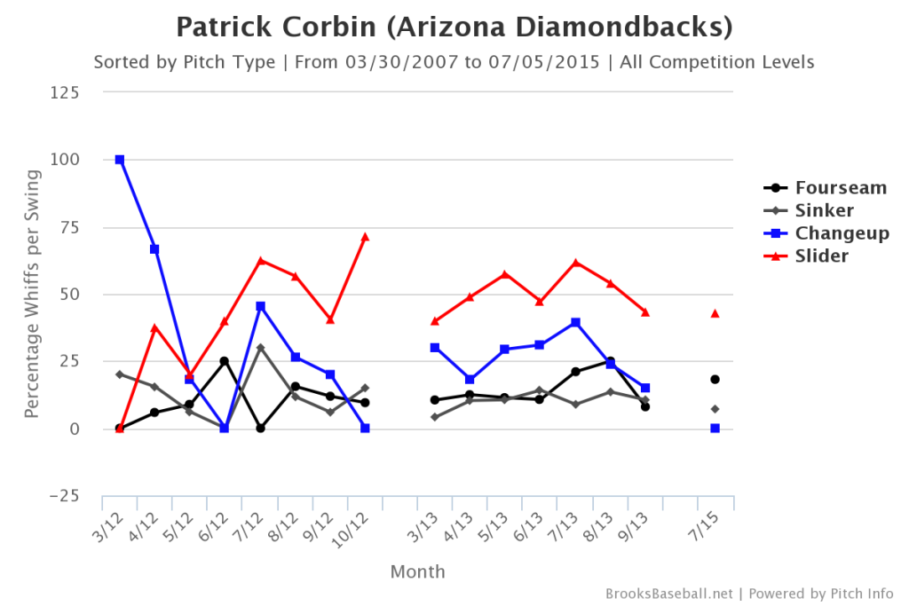 Patrick  Corbin Whiffs