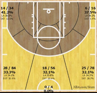 Marcus  Smart 2014-15 3-point shot chart
