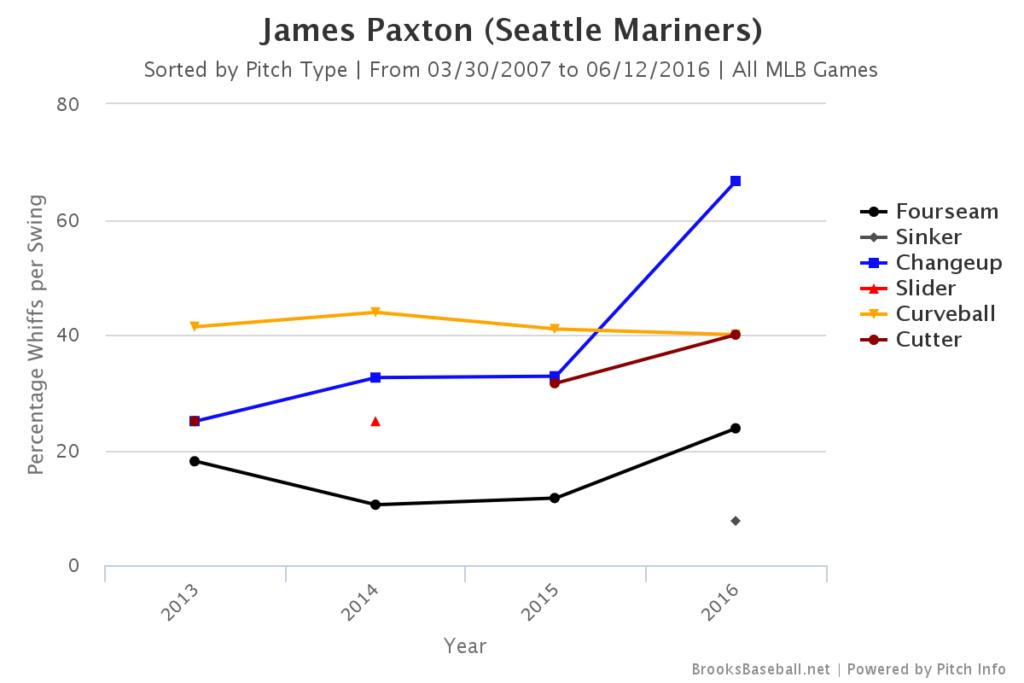 James Paxton Whiffs