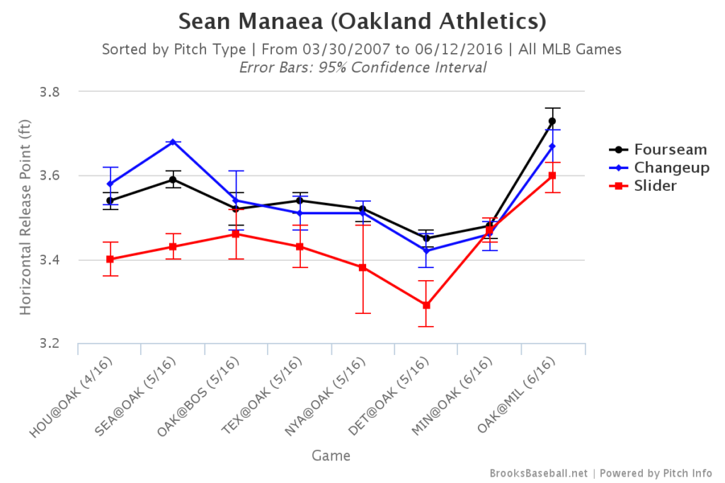 Sean Manaea Release Point