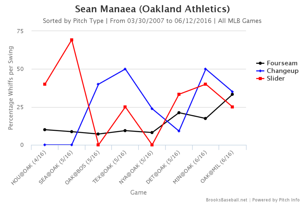 Sean Manaea Whiffs