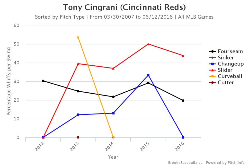 Tony Cingrani Whiffs