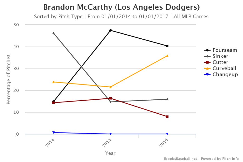 Brandon McCarthy Pitch Mix