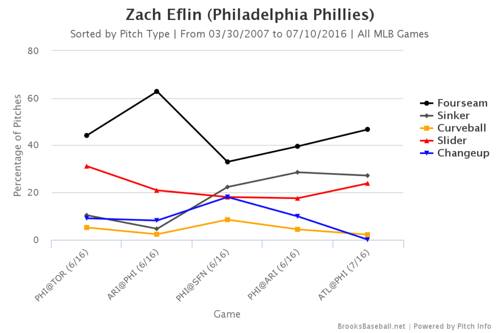 Zach Eflin Pitch Mix