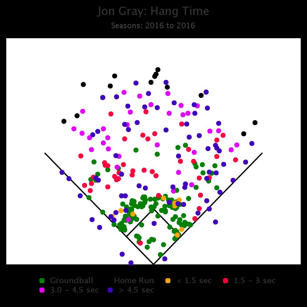 Jon Gray Hang Time