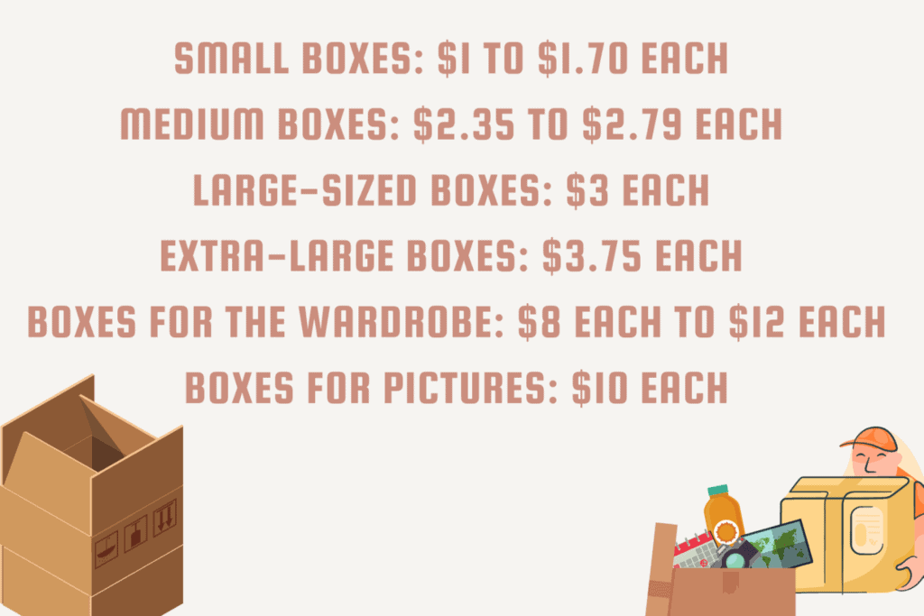 boxes-cost