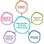 What Is Estate Planning? Six Good Reasons Everyone Should Have An Estate Plan In Pennsylvania