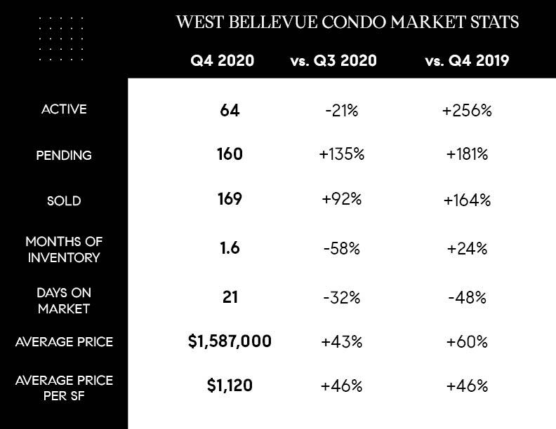 Downtown Bellevue Condo Market Stats for Q4 2020