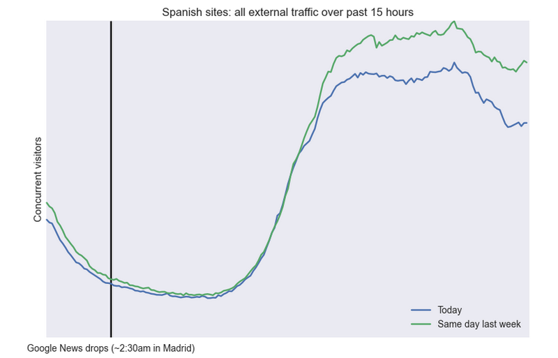 External_traffic_to_Spanish_news_sites_plummets_after_Google_move___Tech_News_and_Analysis.0