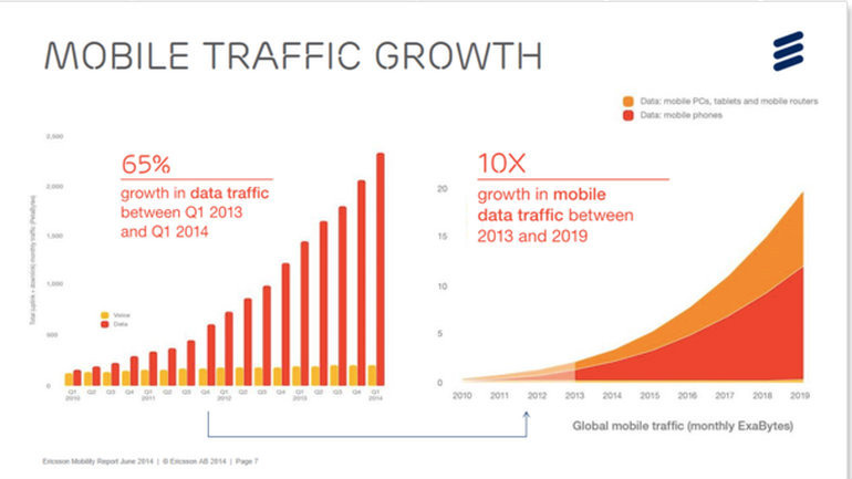 ericsson-mobile-traffic-growth