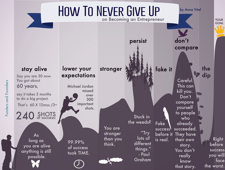 how-to-never-give-up