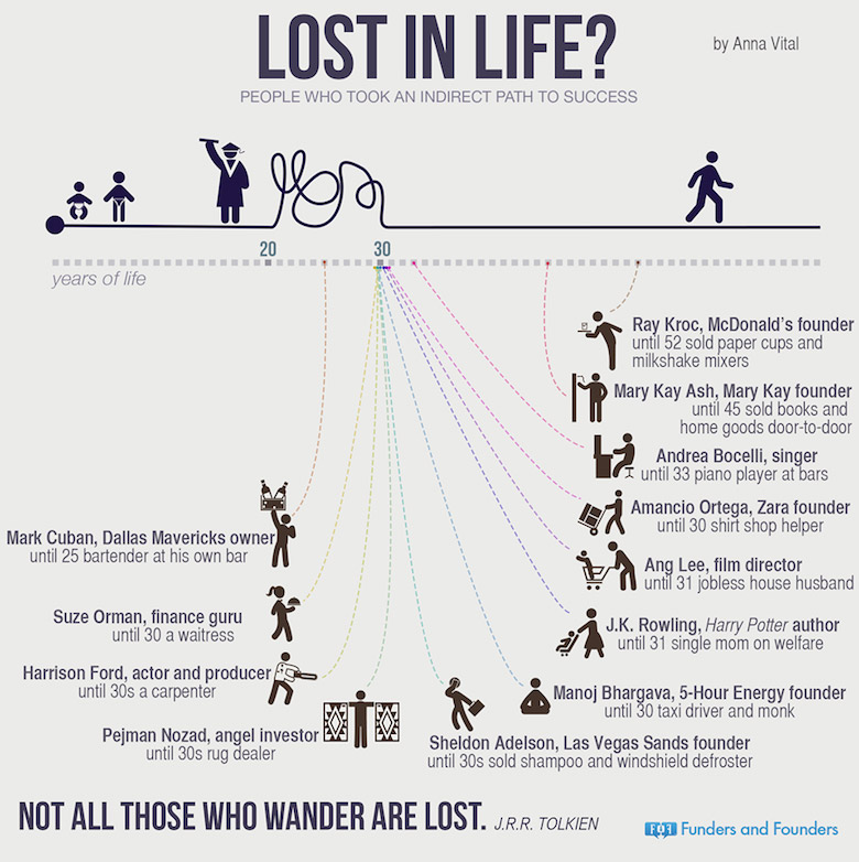 lost-in-life