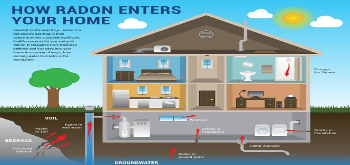 How Radon Enters Home 1200x565