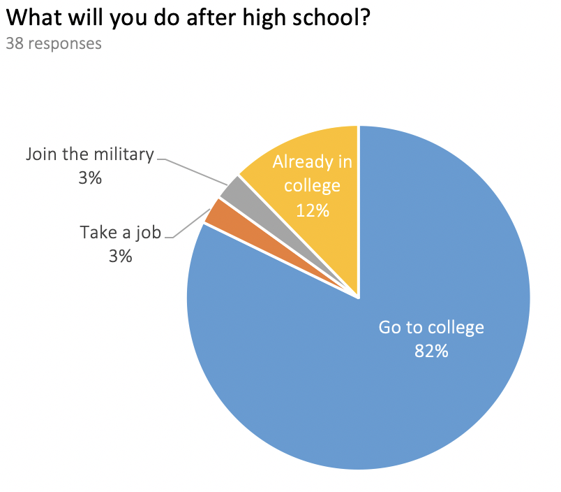 "Pie chart visualizing high school student responses to the question ""What will you do after high school?"" Go to college is the most popular response with 62% of responses."