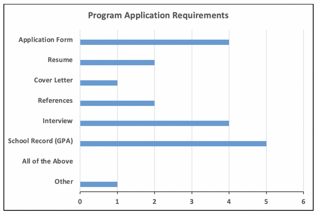 Bar chart showing 6 high schools' responses about what materials were required to apply to their experiential learning programs.