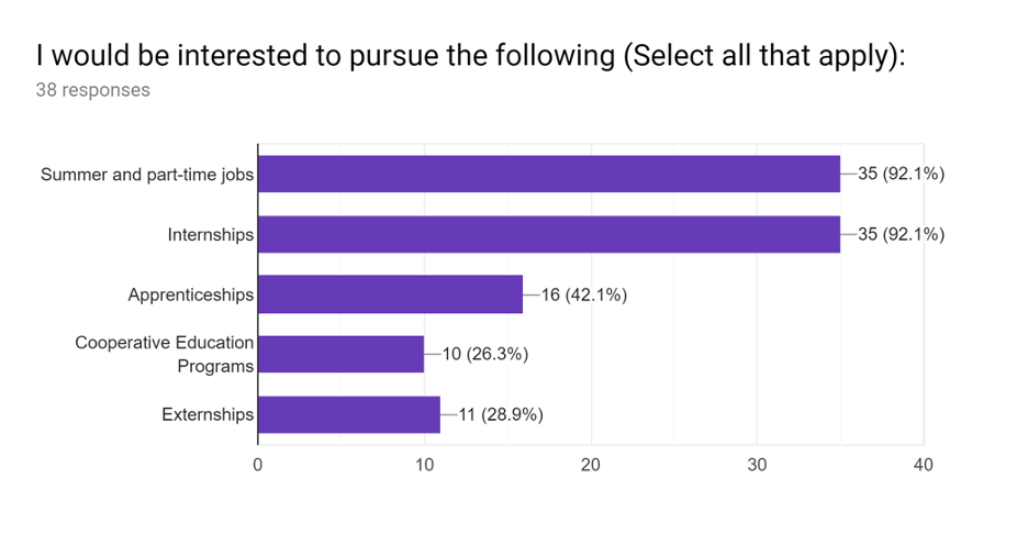 "Bar chart showing high school student responses to the question ""I would be interested to pursue the following"" with choice ""summer and part-time jobs"" as the top choice."
