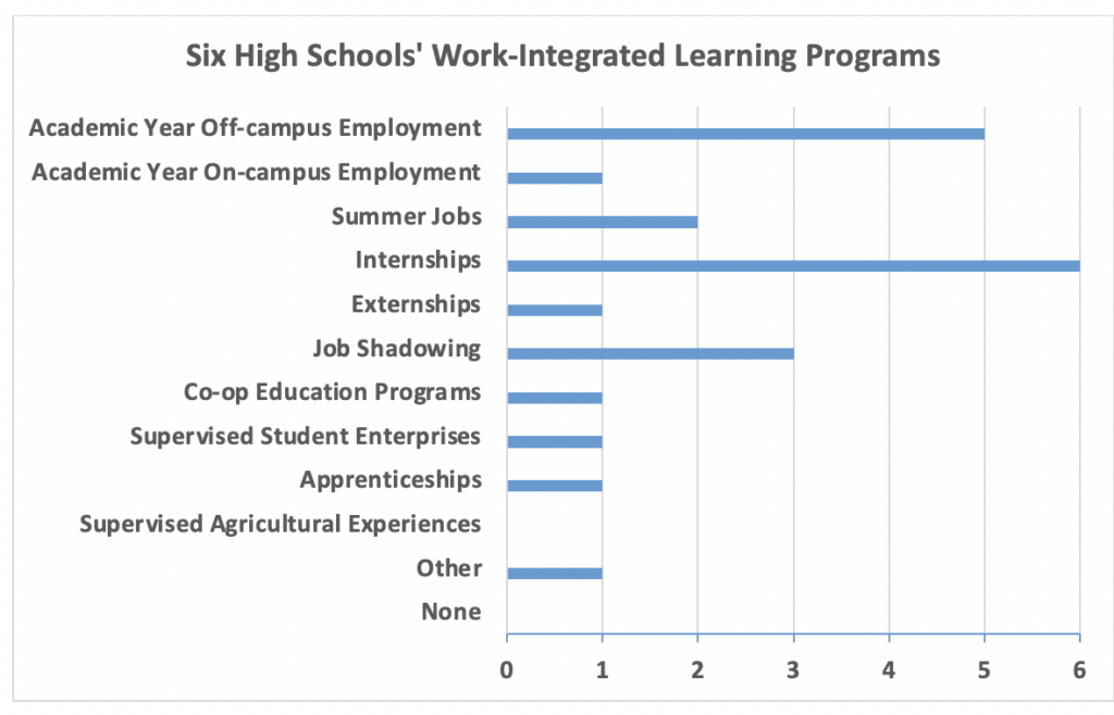 Bar graph showing six high schools' work integrated learning program responses.