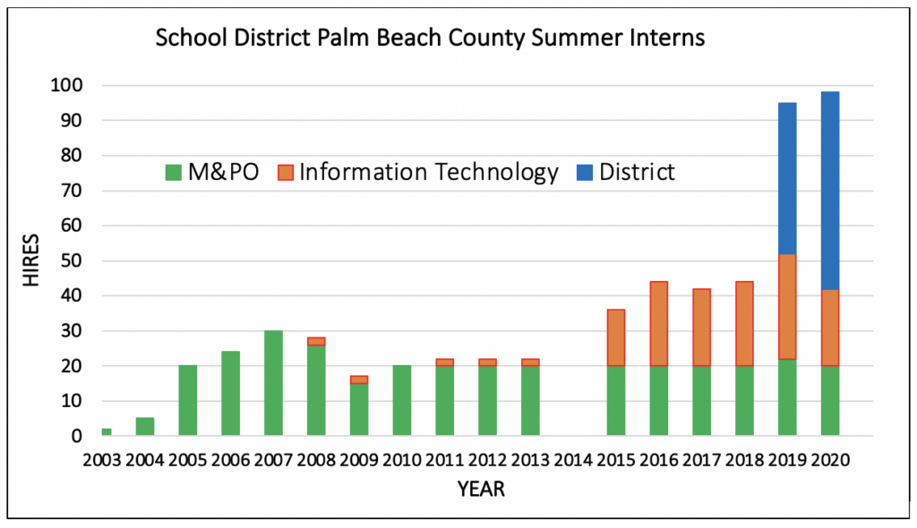 Bar chart depicting the History of Intern Hires at the School District of Palm Beach County