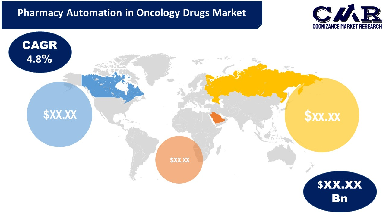 Pharmacy Automation in Oncology Drugs Market