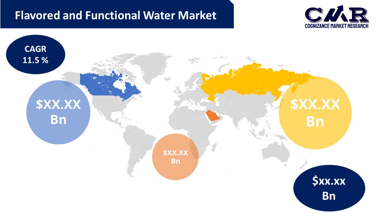 Flavored and Functional Water Market