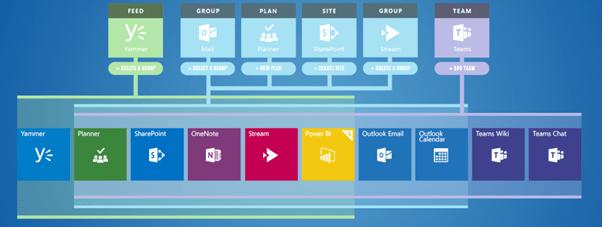 Microsoft Teams Basics