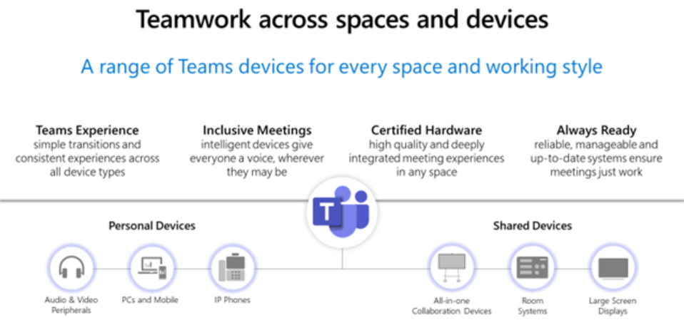 microsoft teams certified devices