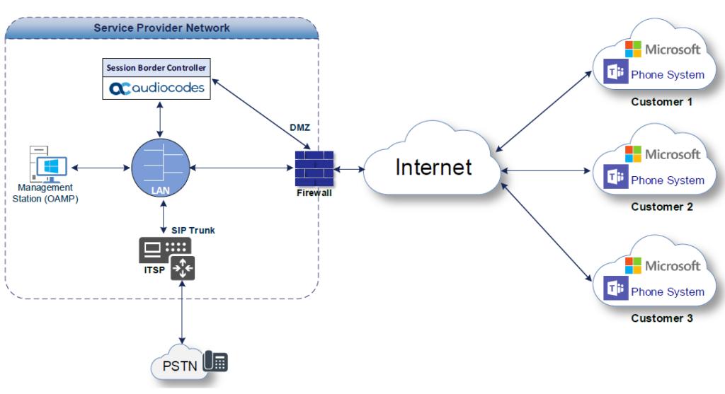 configure teams direct routing