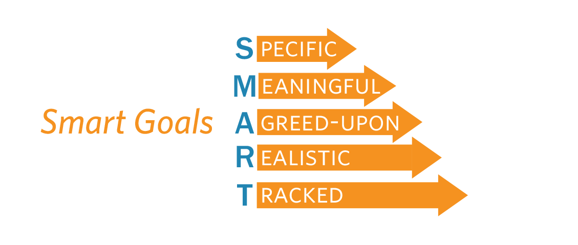 Healthcare leadership with S.M.A.R.T Goals