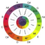 music_chart-color_wheel-big