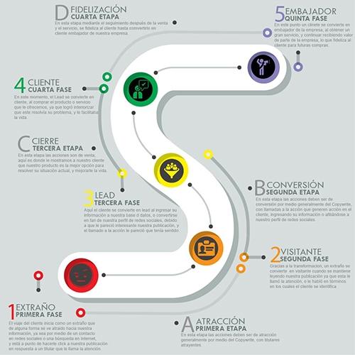 Infográfico etapas del marketing