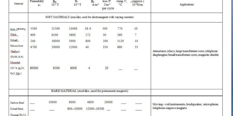 physics-table2
