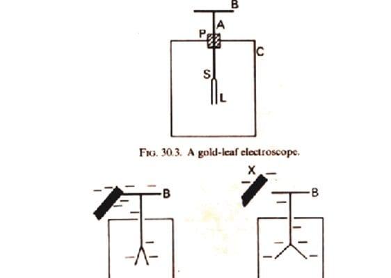 Gold-leaf electroscope