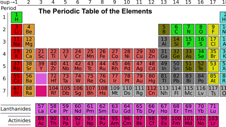 uses of Titanium Zirconium and Hafnium have become a very interesting field of study to chemists. For instance, titanium has been called 'the wonder metal' because of its unique and useful properties.