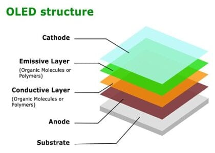 component of OLED