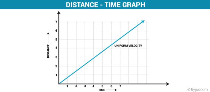 Distance graph