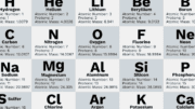 easily memorize first 20 elements of the periodic table
