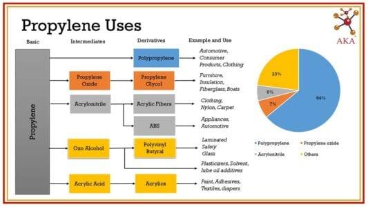Uses of Propylene