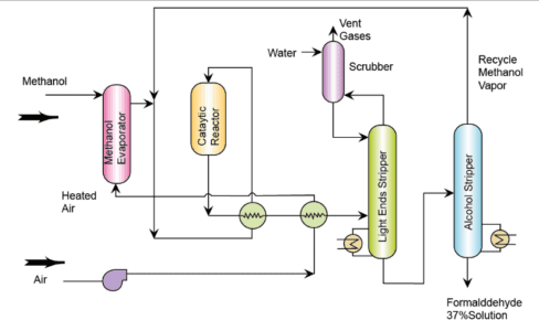 Production of Formaldehyde