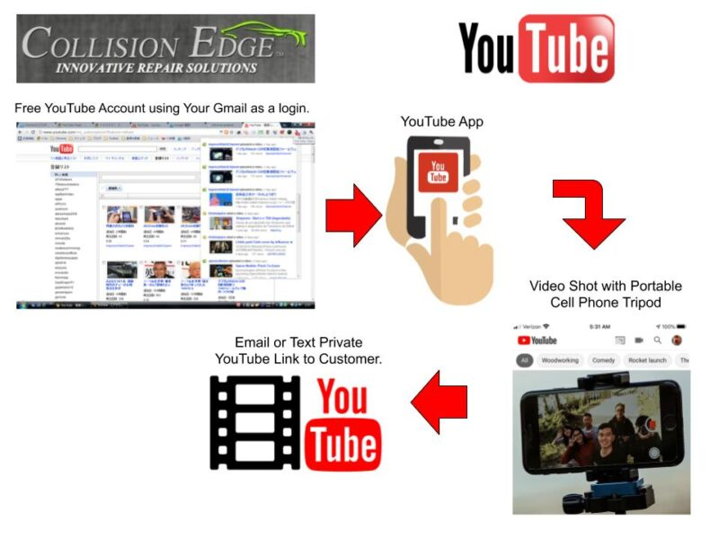 Using YouTube Videos for Documentation.