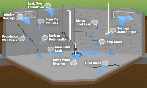 Basement Water Leak Sources